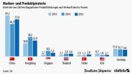 China ist Spitzenreiter im Fälschen