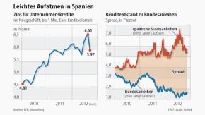 Infografik / Leichtes Aufatmen in Spanien / Unternehmenskredite und Staatsanleihen