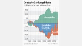 Infografik / Deutsche Zahlungsbilanz
