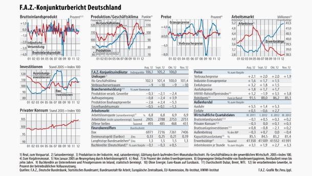 Infografik / F.A.Z.-Konjunkturbericht Deutschland