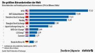 Die größten Börsen der Welt