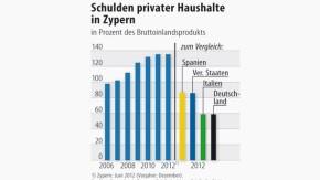 Infografik / Schulden privater Haushalte in Zypern