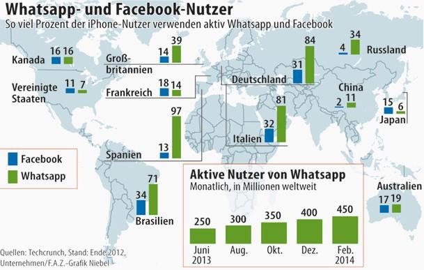 Aktie Whatsapp