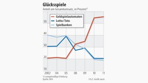 Infografik / Glücksspiele