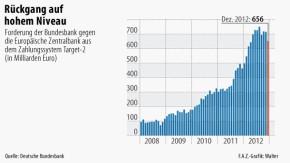 Infografik / Rückgang auf hohem Niveau
