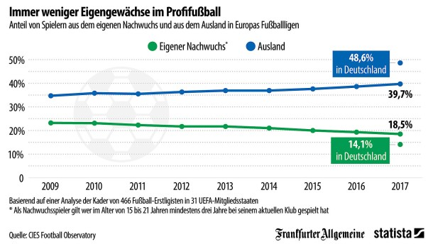 Immer weniger Eigengewächse im Profifußball