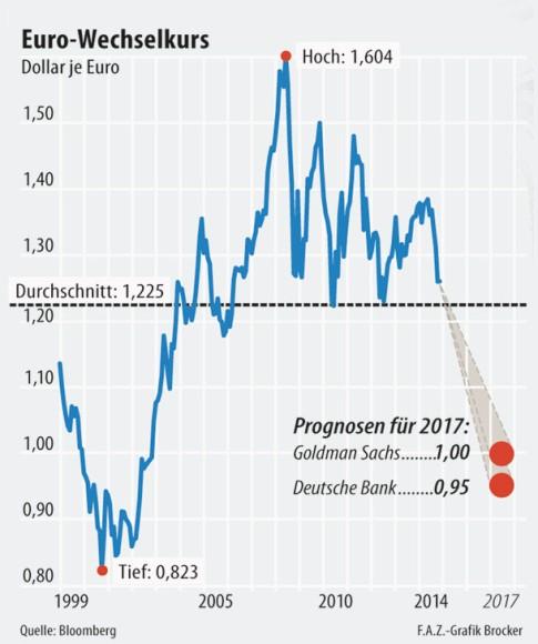 Der Euro Wechselkurs Im Verlauf Letzten 15 Jahre Dem Höchststand Von 1 604 Dollar