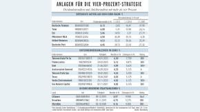 Infografik / Anlagen für die Vier-Prozent-Strategie