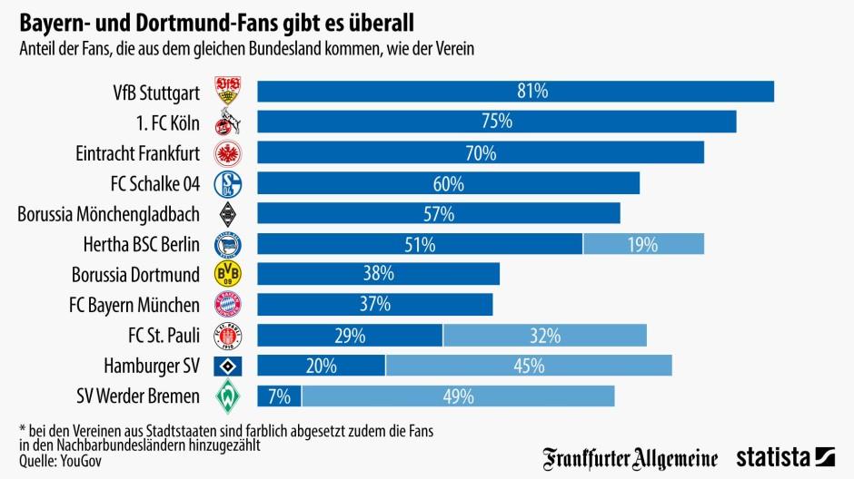Wo fu ball vereine ihre fans haben for Fussball statistik