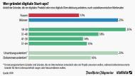 Wer digitale Start-ups gründet