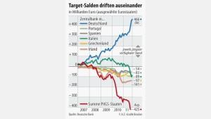465 Milliarden Euro Risiken