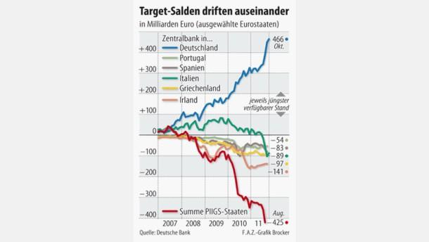 Infografik / Target-Salden driften auseinander / ausgewählte Eurostaaten