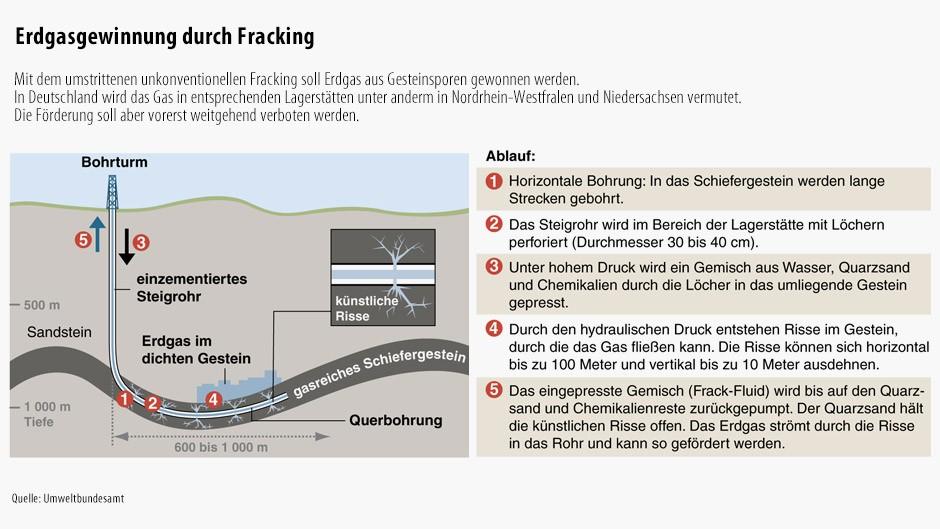 Optimierung der Ausbeute von Öl- und Gasfeldern eingesetzt, z.B. beim sog. Fracking-Prozess. Der Weltmarkt für Fracking-Chemikalien ist derzeit etwa zu % in den USA und in Kanada angesiedelt, verfügt aber über ein großes Wachstumspotential in Märkten wie China, Russland, Südafrika oder Argentinien. Diese Märkte lassen sich.