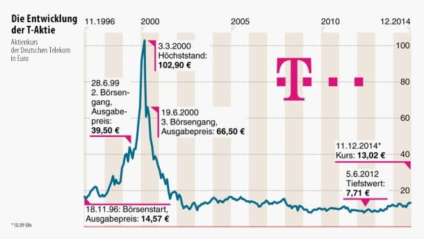 Telekom Aktienkurs