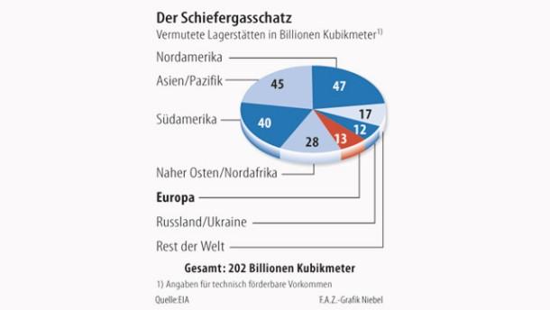 Infografik / Der Schiefergasschatz