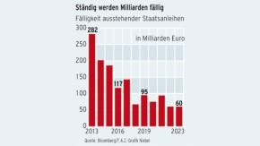 Infografik / Italien entzündet die Phantasie der Anleger / Ständig werden Milliarden fällig