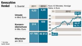 Infografik / Kennzahlen Henkel