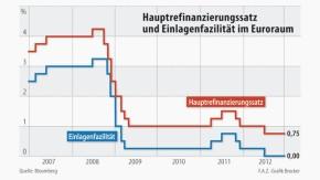 Infografik / Hauptrefinanzierungssatz und Einlagenfazilität im Euroraum