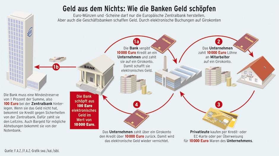 So funktioniert die Geldschöpfung durch Geschäftsbanken