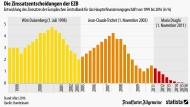 Wie sich der europäische Leitzins entwickelt hat