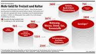 Insgesamt geben die Deutschen durchschnittlich 1.542 Euro pro Monat aus.