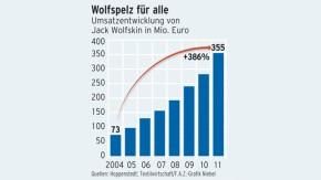Infografik / Wolfspelz für alle / Umsatzentwicklung von Jack Wolfskin