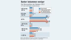 Infografik / Banker bekommen weniger