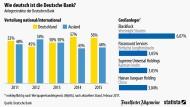 Deutsche Bank in deutscher Hand