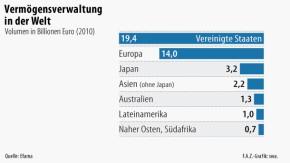 Infografik / Vermögensverwaltung in der Welt