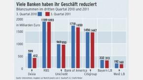 Infografik / Banken / Bilanzsummen