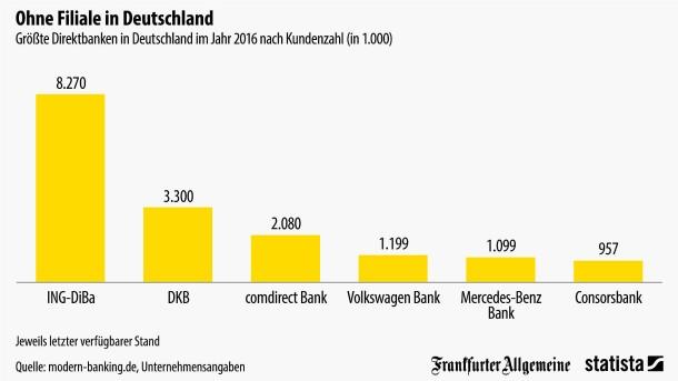 Grafik Des Tages Das Sind Die Größten Direktbanken In Deutschland