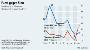 Infografik / Fuest gegen Sinn / Erwähnung in führenden Medien