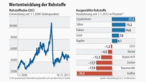 Infografik / Wertentwicklung der Rohstoffe / GSCI
