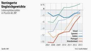 Infografik / Verringerte Ungleichgewichte / Leistungsbilanzsalden der PIIGS-Staaten
