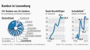 Infografik / Banken in Luxemburg