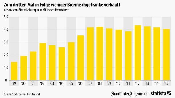 Biermischgetränke weniger beliebt
