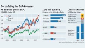 Infografik / Der Aufstieg des SAP-Konzerns