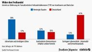Was Deutsche und Amerikaner an TTIP stört