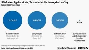 VW-Chef verdient am Tag so viel wie andere im Jahr