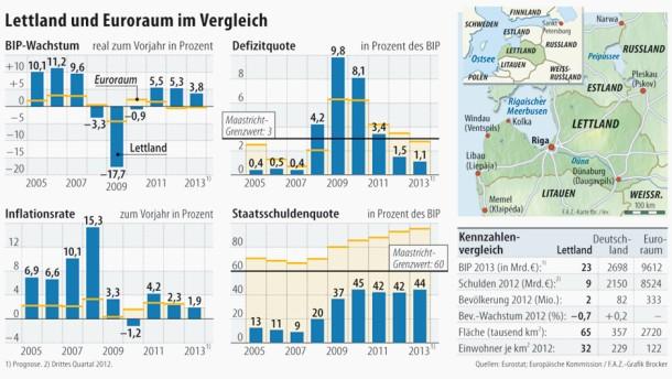 Infografik / Wirtschaftliche Kennzahlen / Lettland und Euroraum im Vergleich