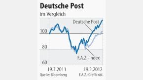Infografik / Deutsche Post / Kursentwicklung