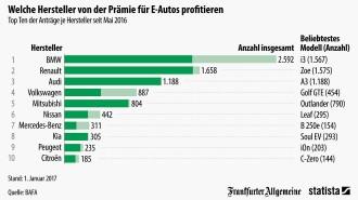 Warum Deutsche gegenüber Elektroautos skeptisch sind