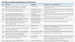 Tabelle / Wirtschaftsnobelpreisträger