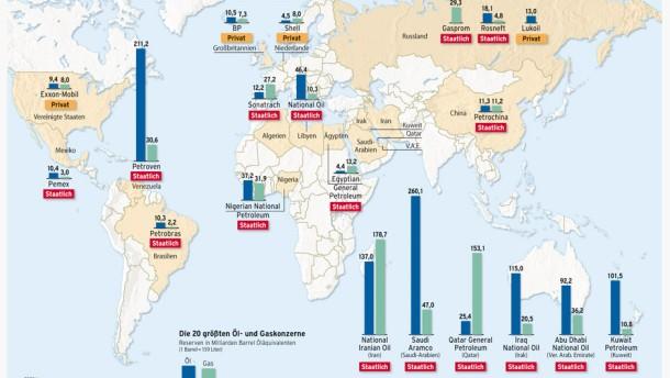 Infografik / Die größten Öl- und Gaskonzerne der Welt