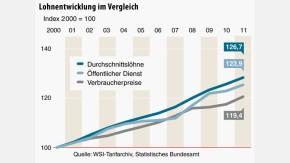 Infografik / Öffentlicher Dienst / Lohnentwicklung im Vergleich
