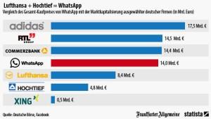 Lufthansa + Hochtief = WhatsApp