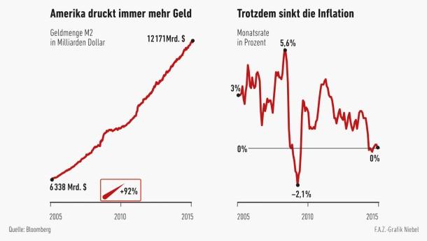 Infografik / Amerika / Geldmenge / Inflation