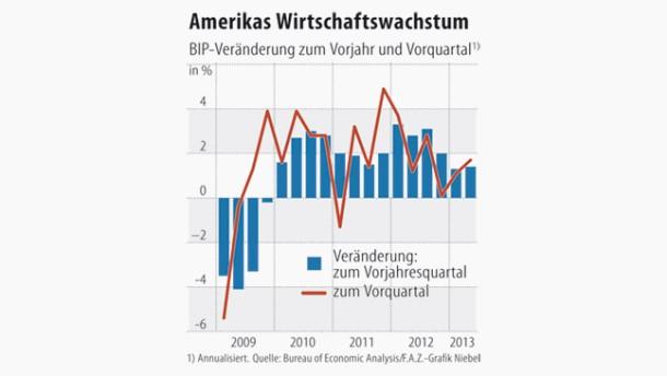 Infografik / Amerikas Wirtschaftswachstum