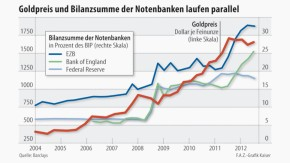 Infografik / Goldpreis und Bilanzsumme der Notenbanken laufen parallel