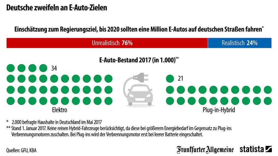 Grafik des Tages - Statista - Deutsche zweifeln an E-Auto-Zielen
